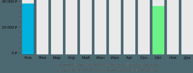 Динамика стоимости авиабилетов из Дели в Таллин по месяцам