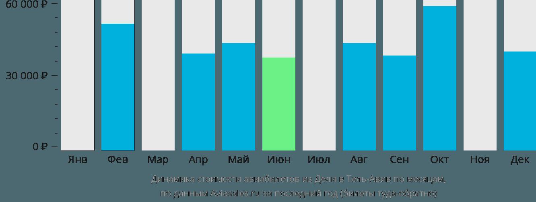 Динамика стоимости авиабилетов из Дели в Тель-Авив по месяцам