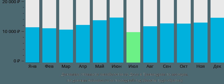 Динамика стоимости авиабилетов из Дели в Тривандрам по месяцам