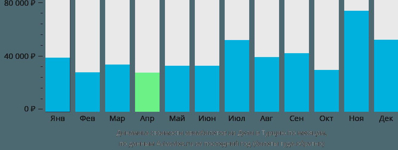 Динамика стоимости авиабилетов из Дели в Турцию по месяцам