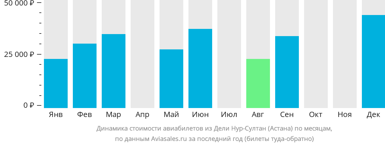 Динамика стоимости авиабилетов из Дели в Астану по месяцам