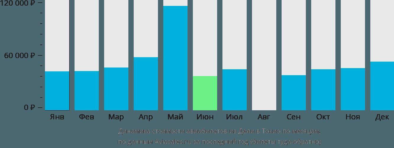 Динамика стоимости авиабилетов из Дели в Токио по месяцам
