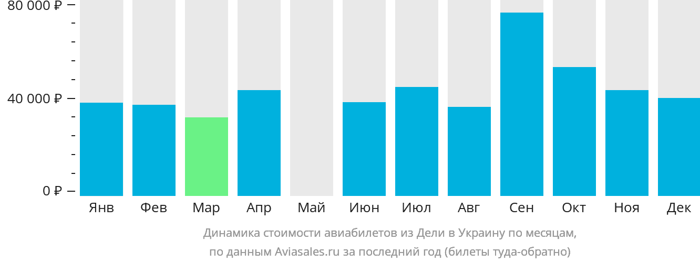 Динамика стоимости авиабилетов из Дели в Украину по месяцам