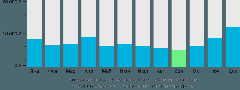 Динамика стоимости авиабилетов из Дели в Удайпур по месяцам