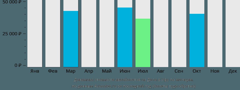 Динамика стоимости авиабилетов из Дели в Уфу по месяцам