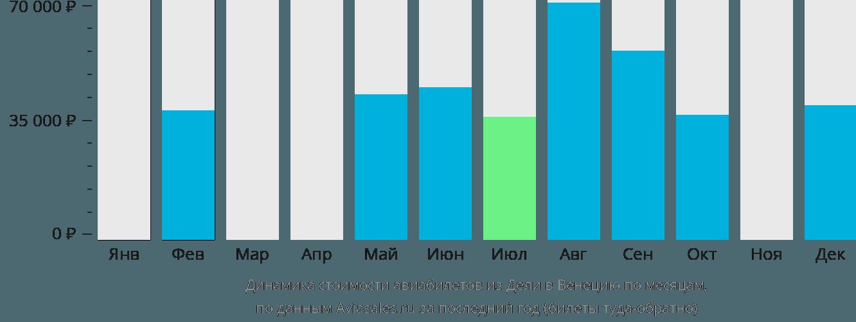 Динамика стоимости авиабилетов из Дели в Венецию по месяцам