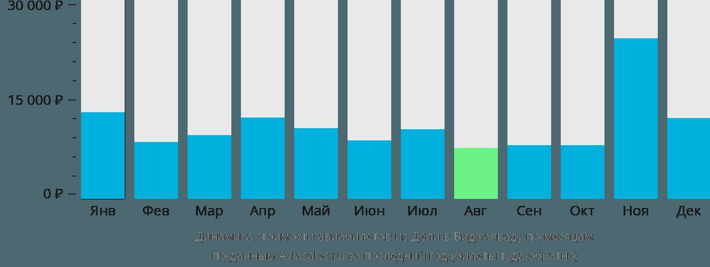 Динамика стоимости авиабилетов из Дели в Виджаяваду по месяцам