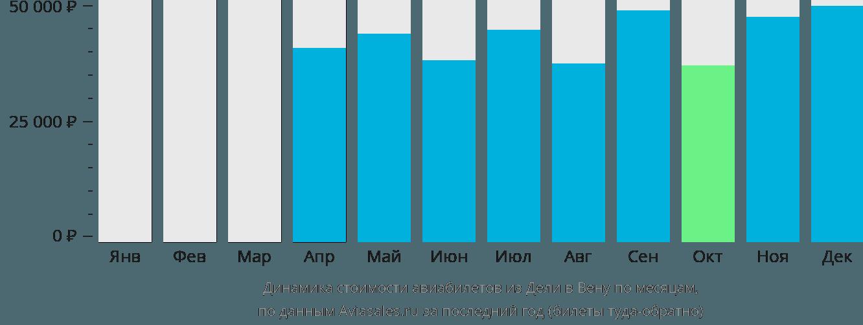 Динамика стоимости авиабилетов из Дели в Вену по месяцам
