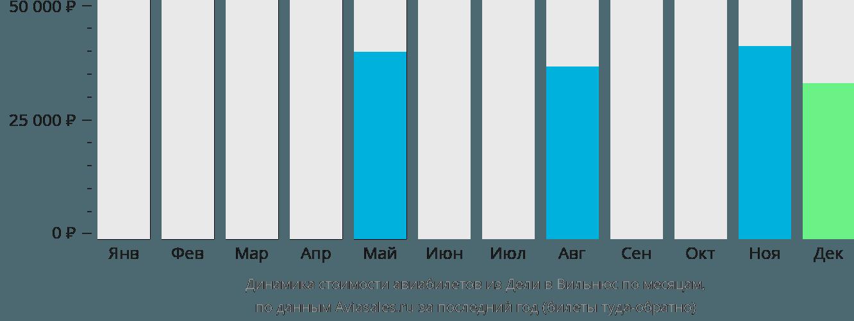Динамика стоимости авиабилетов из Дели в Вильнюс по месяцам