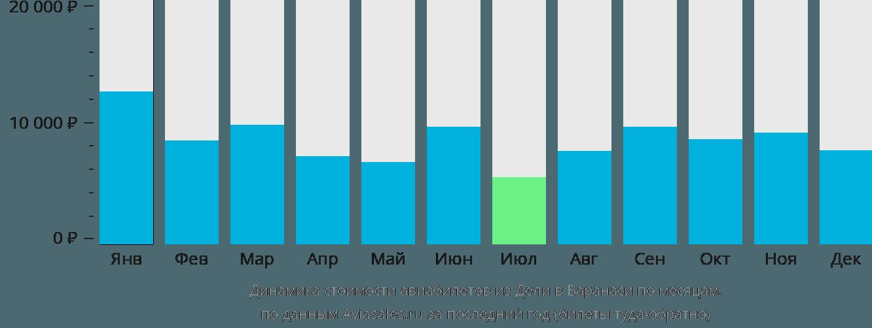 Динамика стоимости авиабилетов из Дели в Варанаси по месяцам