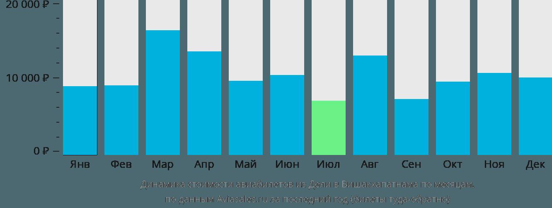 Динамика стоимости авиабилетов из Дели в Вишакхапатнама по месяцам