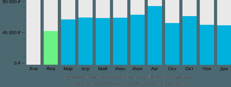 Динамика стоимости авиабилетов из Дели в Вашингтон по месяцам