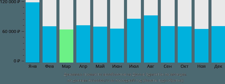 Динамика стоимости авиабилетов из Дели в Эдмонтон по месяцам