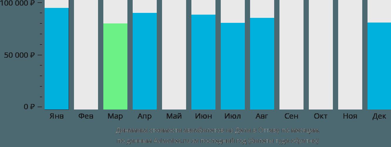 Динамика стоимости авиабилетов из Дели в Оттаву по месяцам