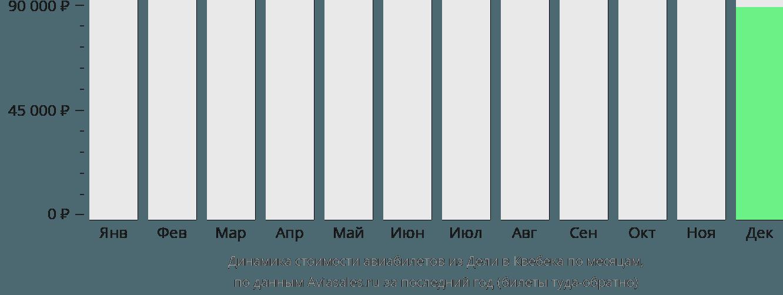 Динамика стоимости авиабилетов из Дели в Квебека по месяцам
