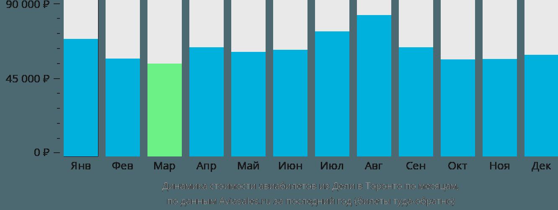 Динамика стоимости авиабилетов из Дели в Торонто по месяцам