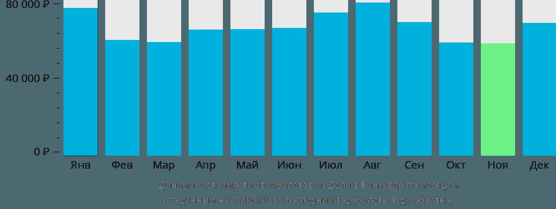 Динамика стоимости авиабилетов из Дели в Ванкувер по месяцам