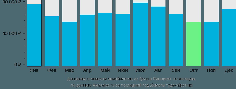 Динамика стоимости авиабилетов из Дели в Виннипег по месяцам