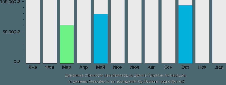 Динамика стоимости авиабилетов из Дели в Саскатун по месяцам
