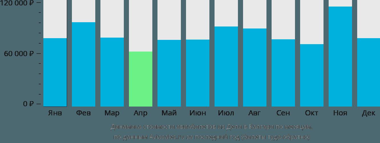 Динамика стоимости авиабилетов из Дели в Калгари по месяцам
