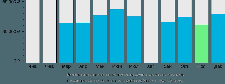 Динамика стоимости авиабилетов из Дели в Цюрих по месяцам