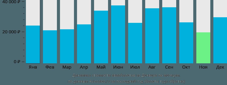 Динамика стоимости авиабилетов из Денвера по месяцам