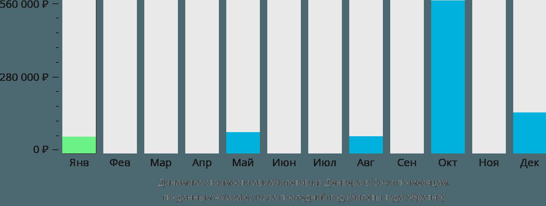 Динамика стоимости авиабилетов из Денвера в Сочи  по месяцам