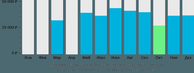 Динамика стоимости авиабилетов из Денвера в Анкоридж по месяцам