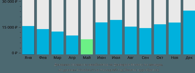 Динамика стоимости авиабилетов из Денвера в Атланту по месяцам