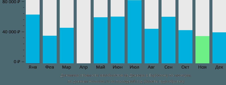 Динамика стоимости авиабилетов из Денвера в Барселону по месяцам