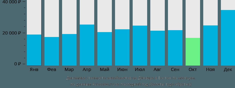 Динамика стоимости авиабилетов из Денвера в Бостон по месяцам