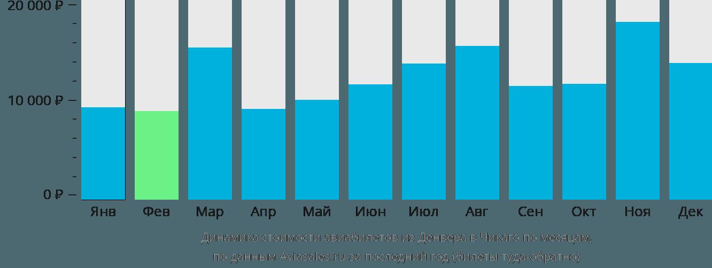 Динамика стоимости авиабилетов из Денвера в Чикаго по месяцам