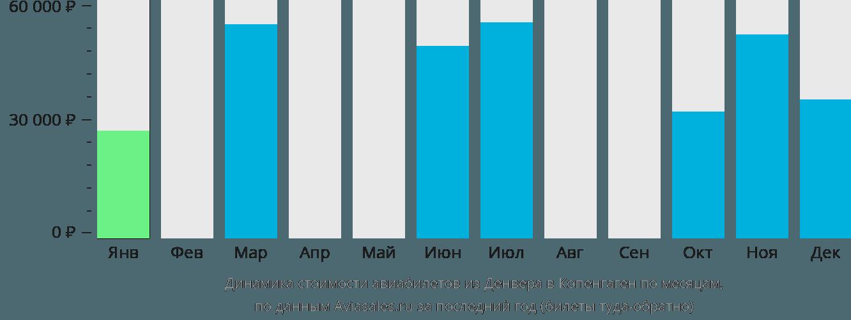 Динамика стоимости авиабилетов из Денвера в Копенгаген по месяцам