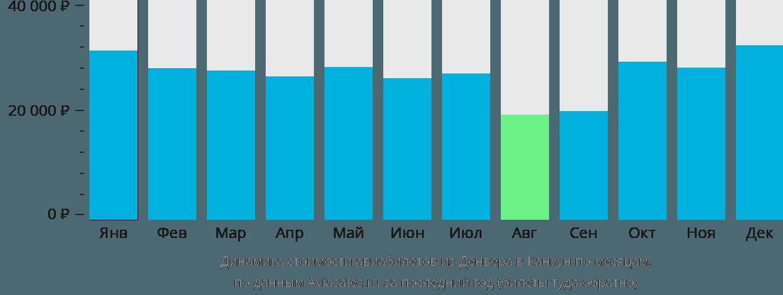 Динамика стоимости авиабилетов из Денвера в Канкун по месяцам