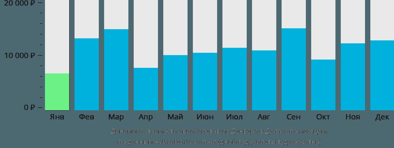 Динамика стоимости авиабилетов из Денвера в Даллас по месяцам