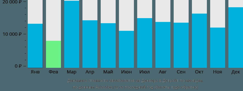Динамика стоимости авиабилетов из Денвера в Детройт по месяцам