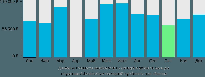 Динамика стоимости авиабилетов из Денвера в Дубай по месяцам