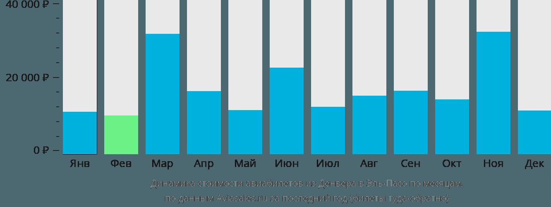 Динамика стоимости авиабилетов из Денвера в Эль-Пасо по месяцам