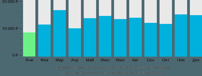 Динамика стоимости авиабилетов из Денвера в Хьюстон по месяцам