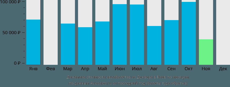 Динамика стоимости авиабилетов из Денвера в Киев по месяцам