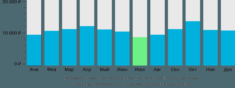 Динамика стоимости авиабилетов из Денвера в Лас-Вегас по месяцам