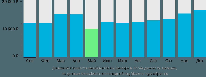 Динамика стоимости авиабилетов из Денвера в Лос-Анджелес по месяцам