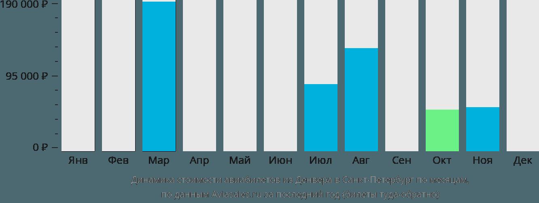 Динамика стоимости авиабилетов из Денвера в Санкт-Петербург по месяцам