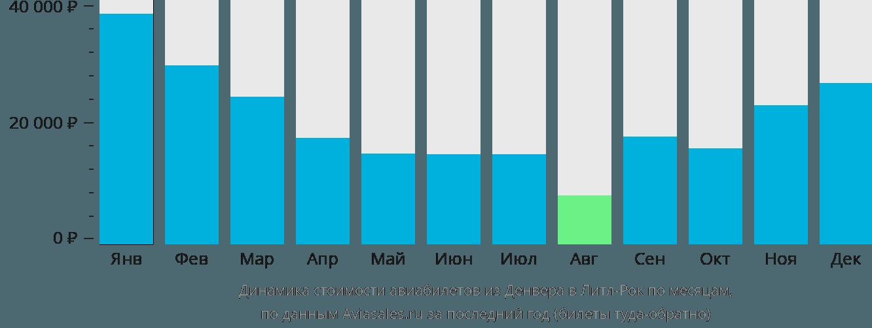 Динамика стоимости авиабилетов из Денвера в Литл-Рок по месяцам