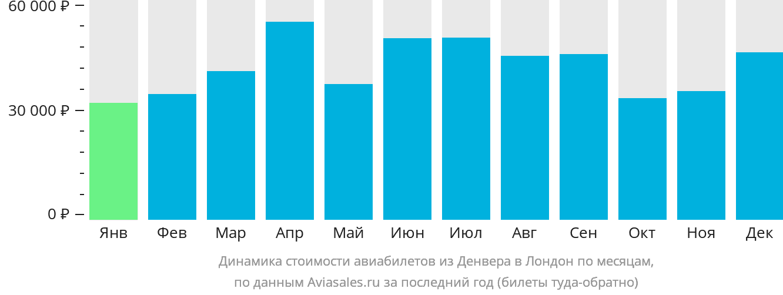 Динамика стоимости авиабилетов из Денвера в Лондон по месяцам