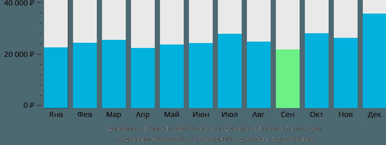 Динамика стоимости авиабилетов из Денвера в Мехико по месяцам