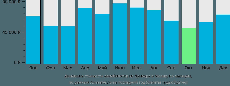 Динамика стоимости авиабилетов из Денвера в Москву по месяцам