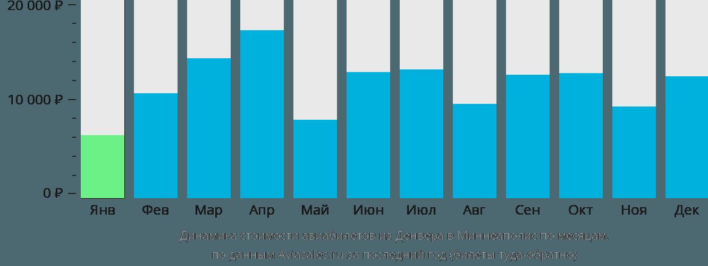 Динамика стоимости авиабилетов из Денвера в Миннеаполис по месяцам