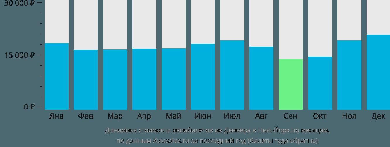 Динамика стоимости авиабилетов из Денвера в Нью-Йорк по месяцам