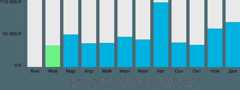 Динамика стоимости авиабилетов из Денвера в Кахулуи по месяцам